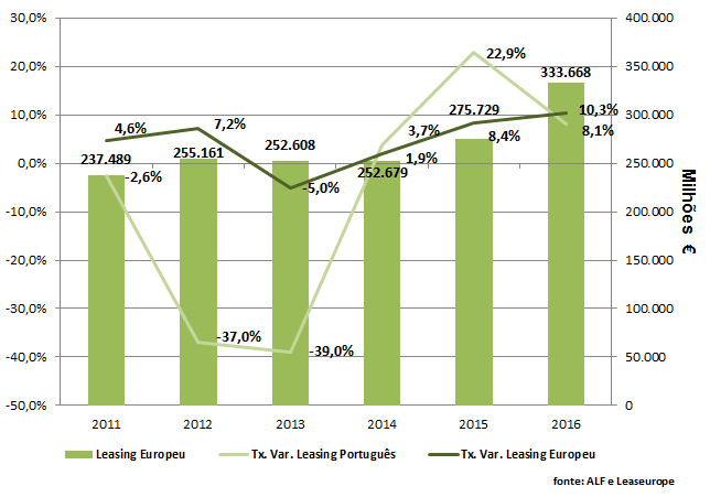 Enquadramento Europeu do Leasing