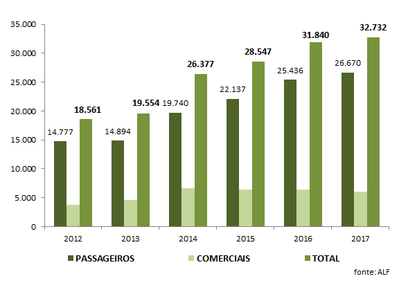 Portuguese Renting Production (nº vehicles)